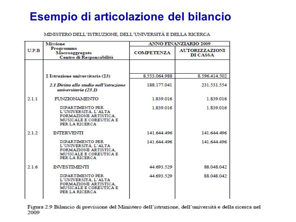 Esempio di articolazione del bilancio