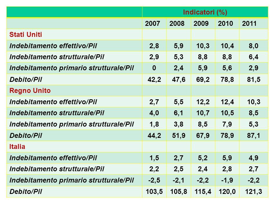 Indicatori (%) 2007. 2008. 2009. 2010. 2011. Stati Uniti. Indebitamento effettivo/Pil. 2,8. 5,9.