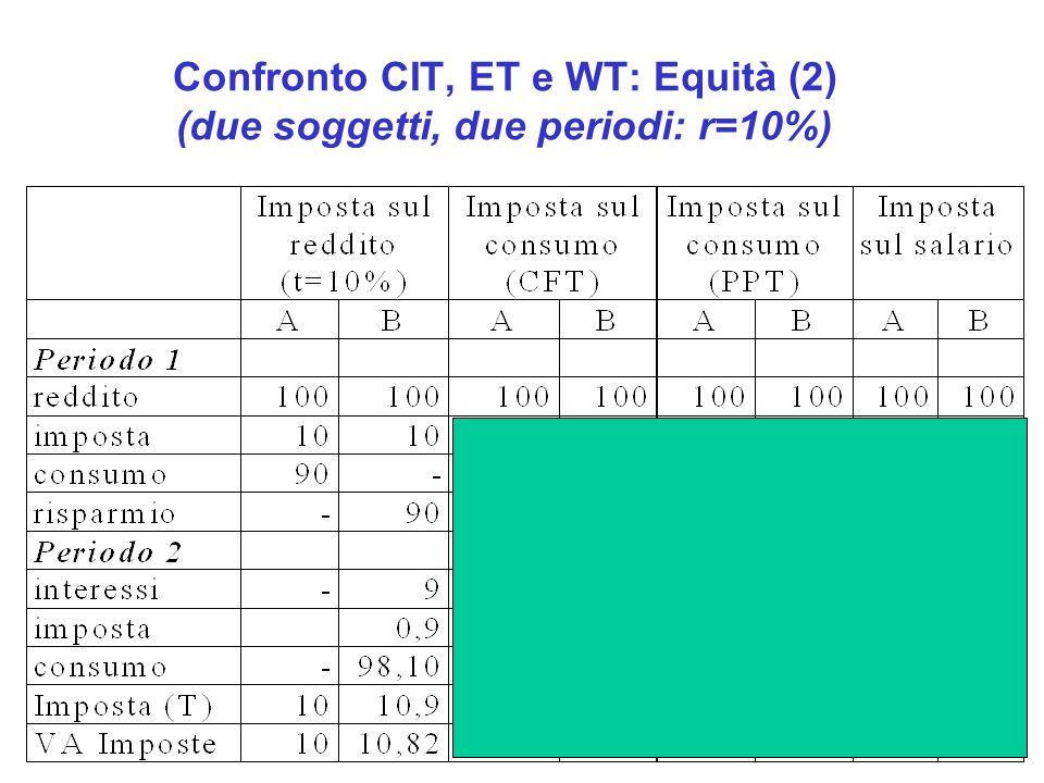 Confronto CIT, ET e WT: Equità (2) (due soggetti, due periodi: r=10%)