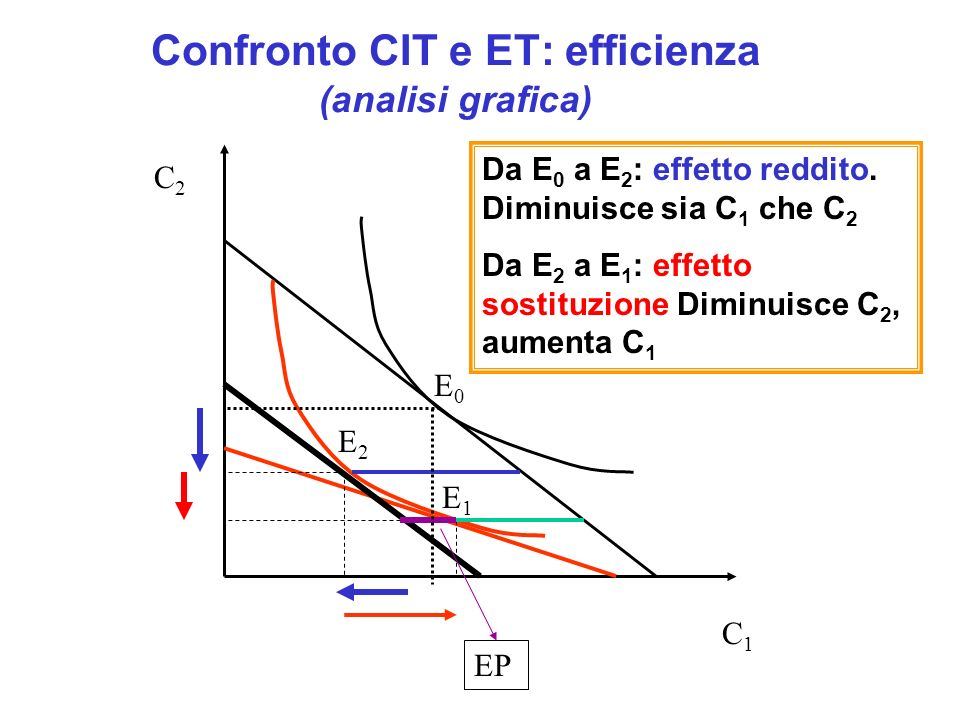 Confronto CIT e ET: efficienza (analisi grafica)