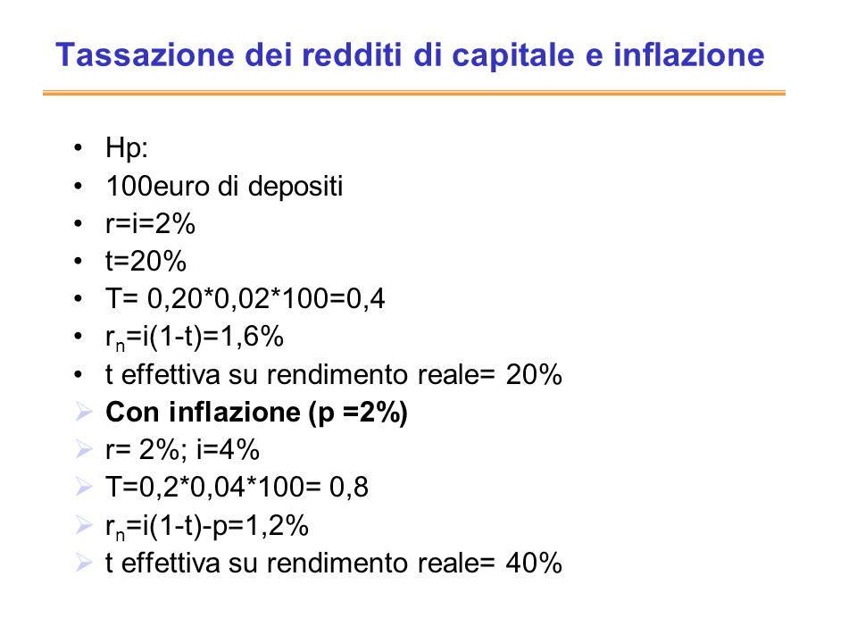Tassazione dei redditi di capitale e inflazione