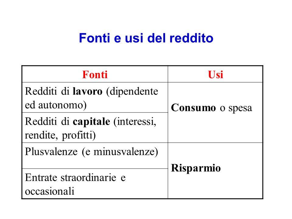 Fonti e usi del reddito Fonti Usi