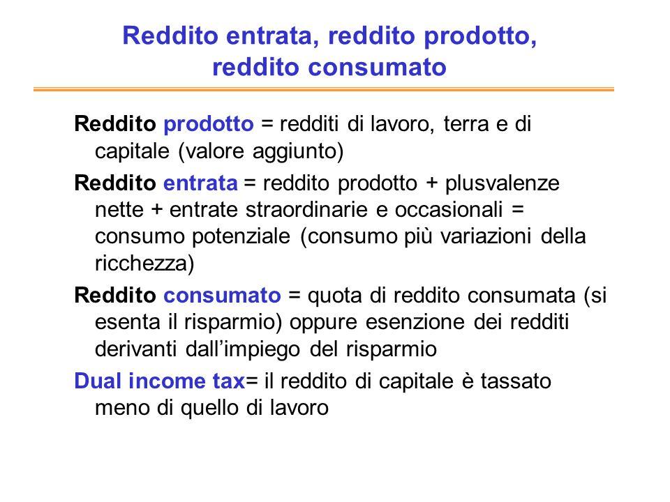 Reddito entrata, reddito prodotto, reddito consumato