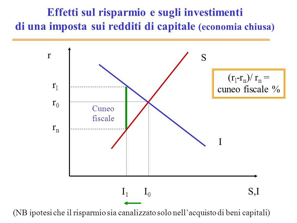 (rl-rn)/ rn = cuneo fiscale %