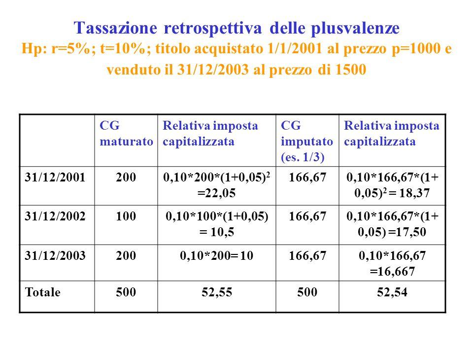 Tassazione retrospettiva delle plusvalenze Hp: r=5%; t=10%; titolo acquistato 1/1/2001 al prezzo p=1000 e venduto il 31/12/2003 al prezzo di 1500