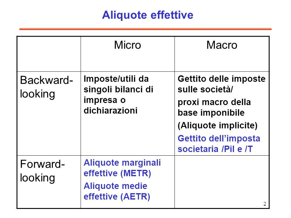 Aliquote effettive Micro Macro Backward-looking Forward-looking