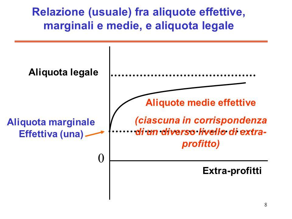 Relazione (usuale) fra aliquote effettive, marginali e medie, e aliquota legale
