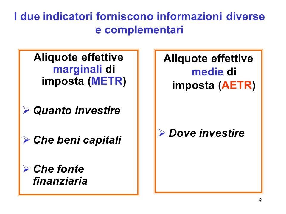 I due indicatori forniscono informazioni diverse e complementari