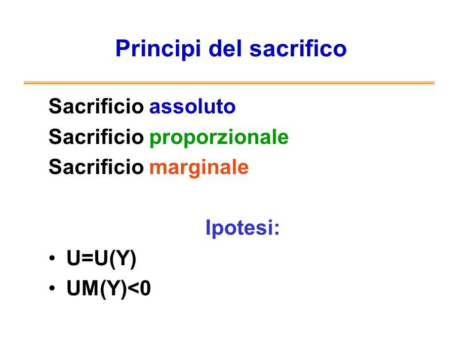 Principi del sacrifico