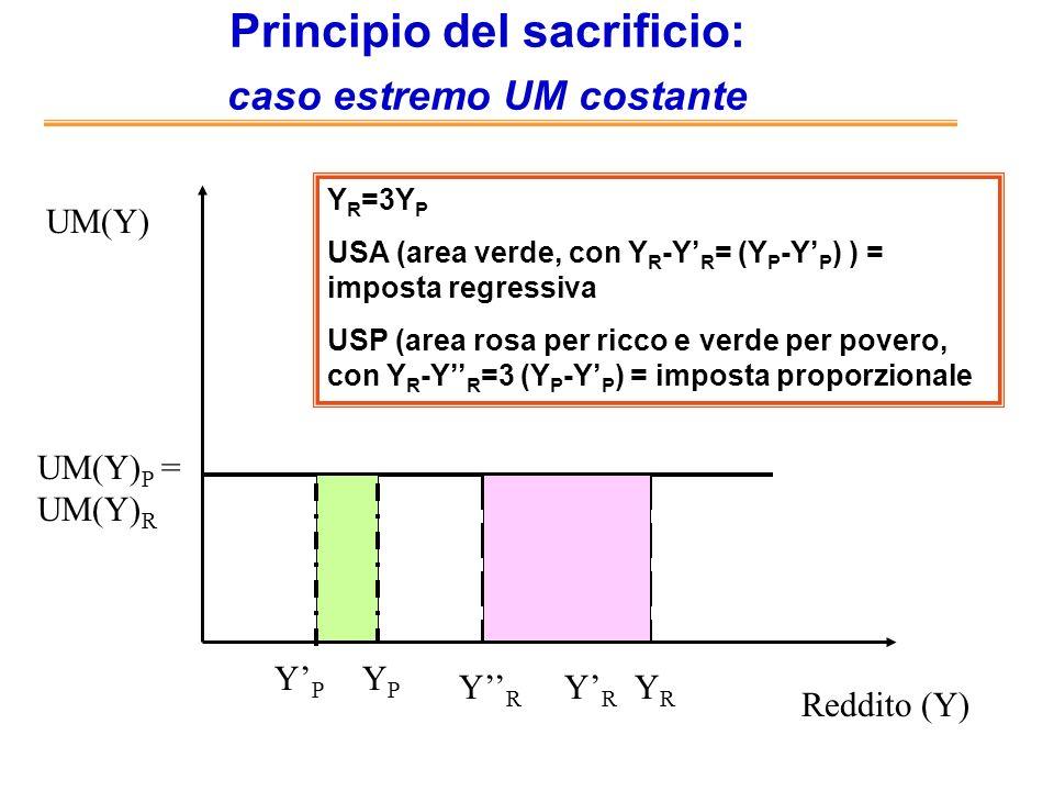 Principio del sacrificio: caso estremo UM costante