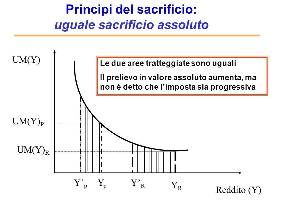 Principi del sacrificio: uguale sacrificio assoluto