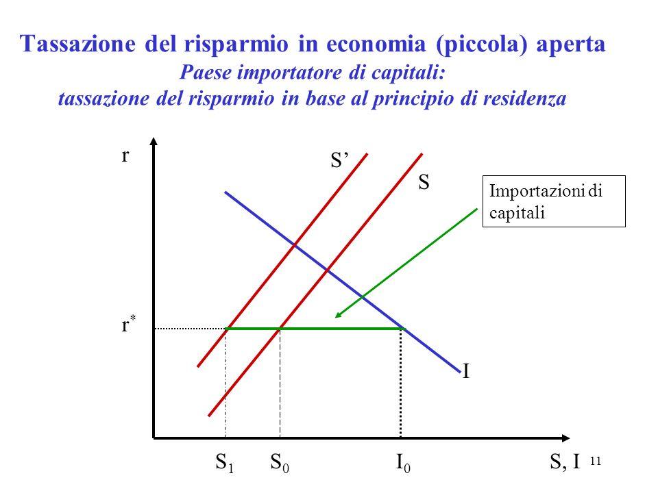 Tassazione del risparmio in economia (piccola) aperta Paese importatore di capitali: tassazione del risparmio in base al principio di residenza