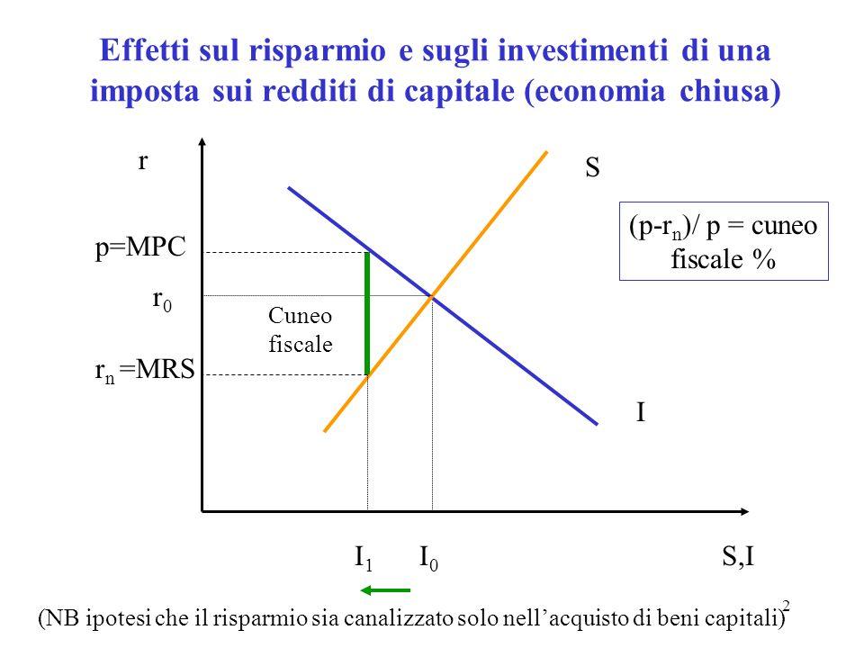(p-rn)/ p = cuneo fiscale %