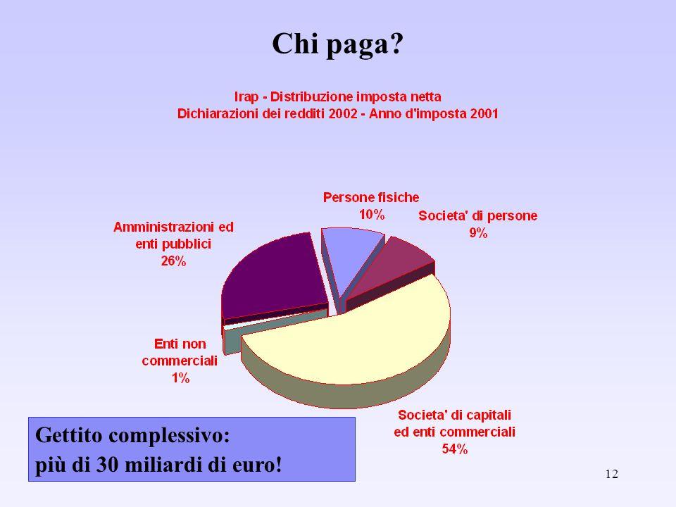 Chi paga Gettito complessivo: più di 30 miliardi di euro!