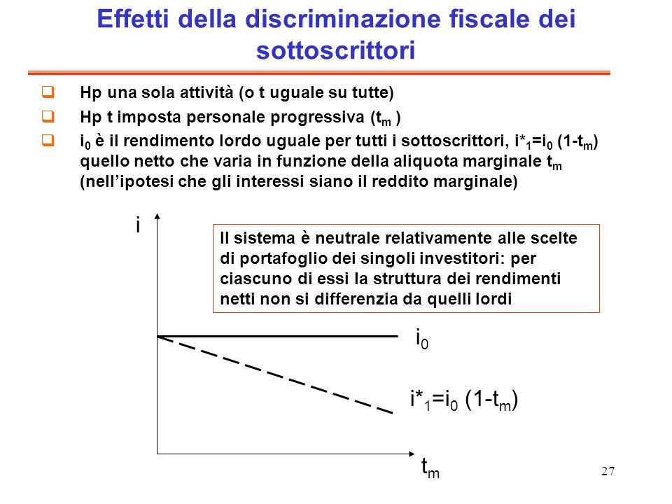 Effetti della discriminazione fiscale dei sottoscrittori