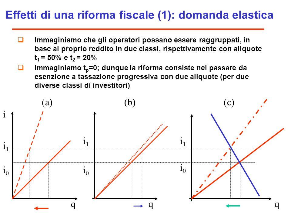 Effetti di una riforma fiscale (1): domanda elastica
