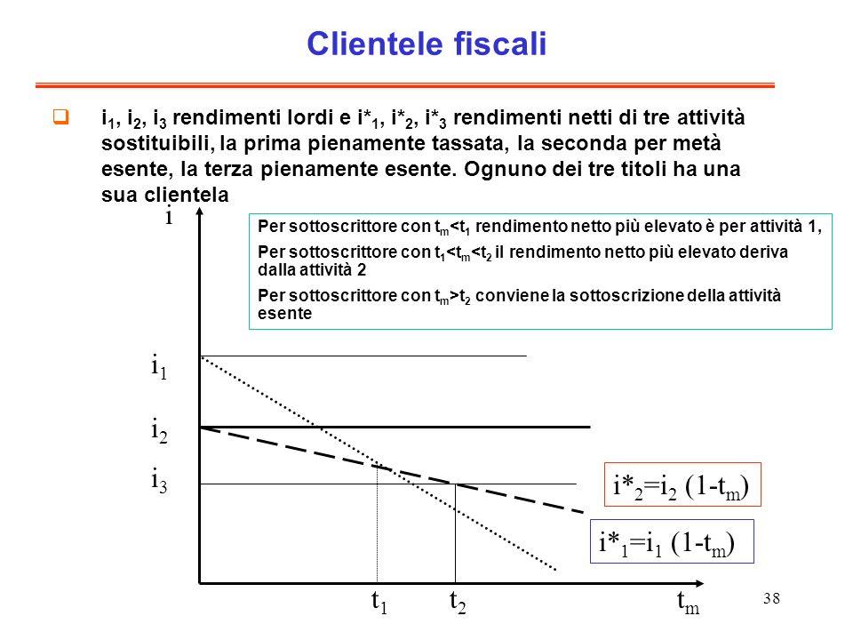 Clientele fiscali i i1 i2 i3 i*2=i2 (1-tm) i*1=i1 (1-tm) t1 t2 tm