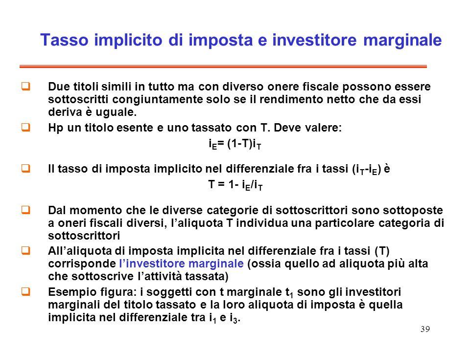 Tasso implicito di imposta e investitore marginale