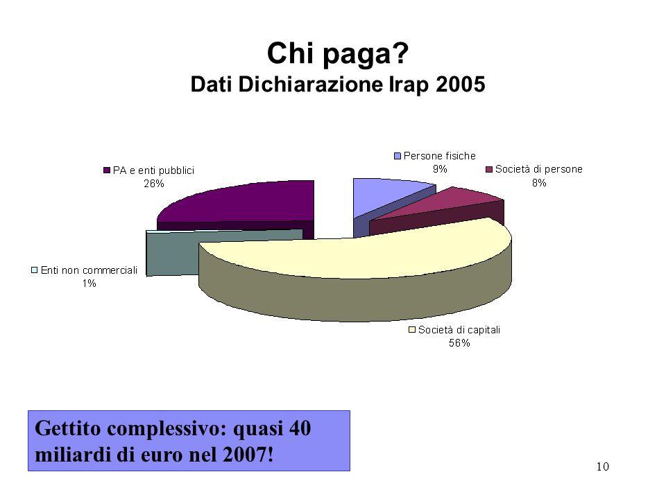 Chi paga Dati Dichiarazione Irap 2005