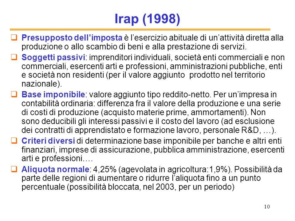 Irap (1998)