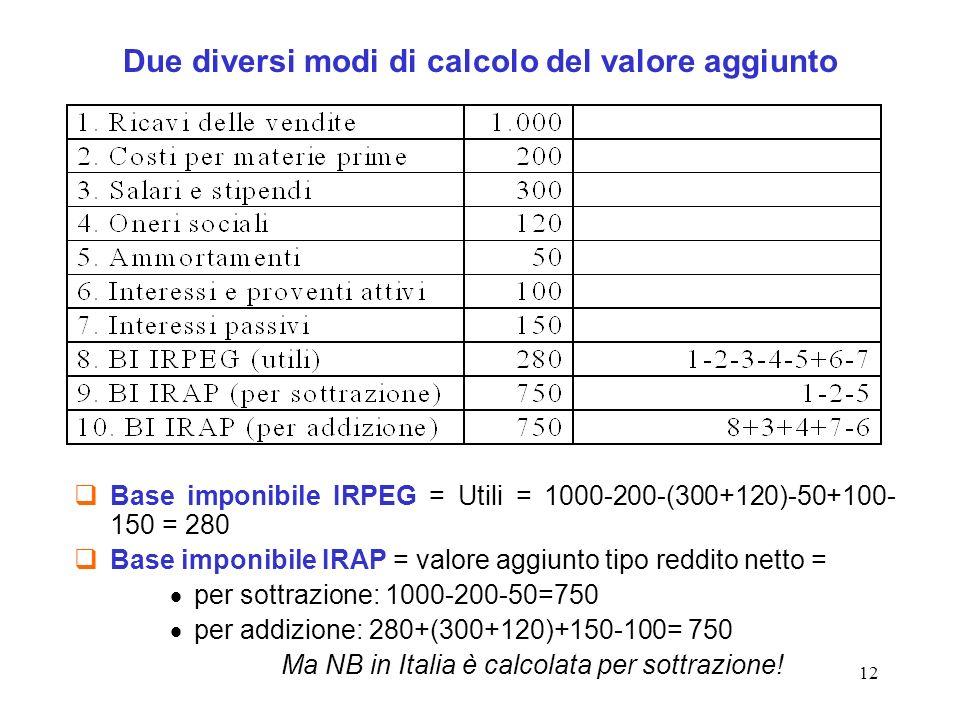 Due diversi modi di calcolo del valore aggiunto