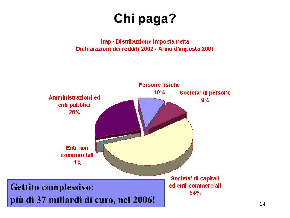 Chi paga Gettito complessivo: più di 37 miliardi di euro, nel 2006!