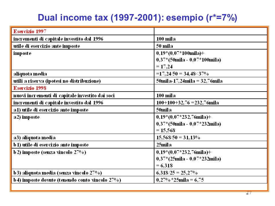 Dual income tax (1997-2001): esempio (r*=7%)