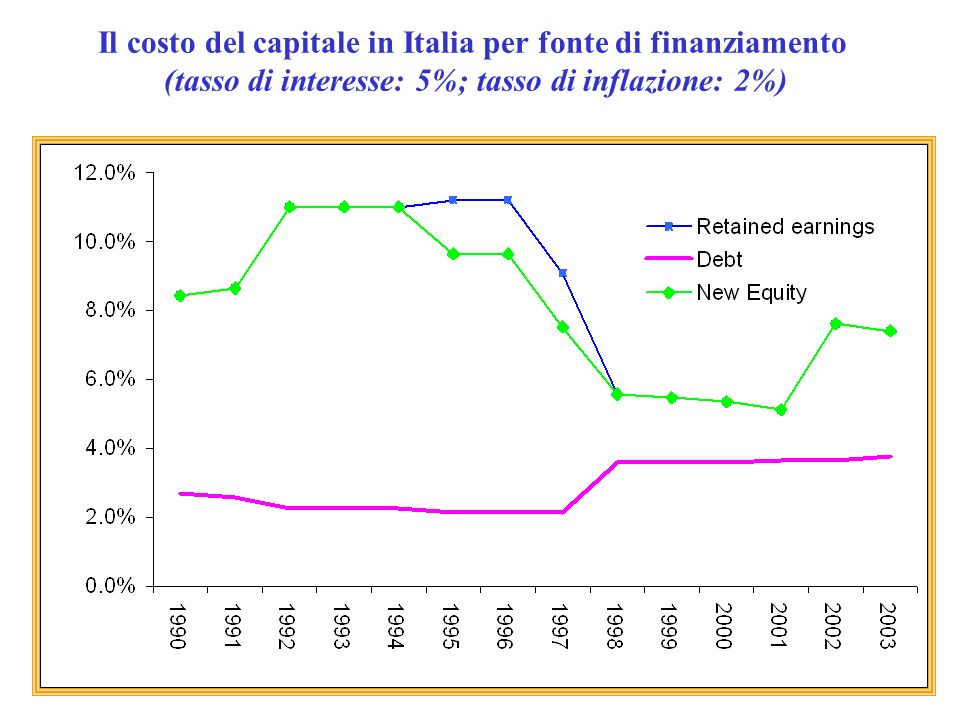 Il costo del capitale in Italia per fonte di finanziamento (tasso di interesse: 5%; tasso di inflazione: 2%)