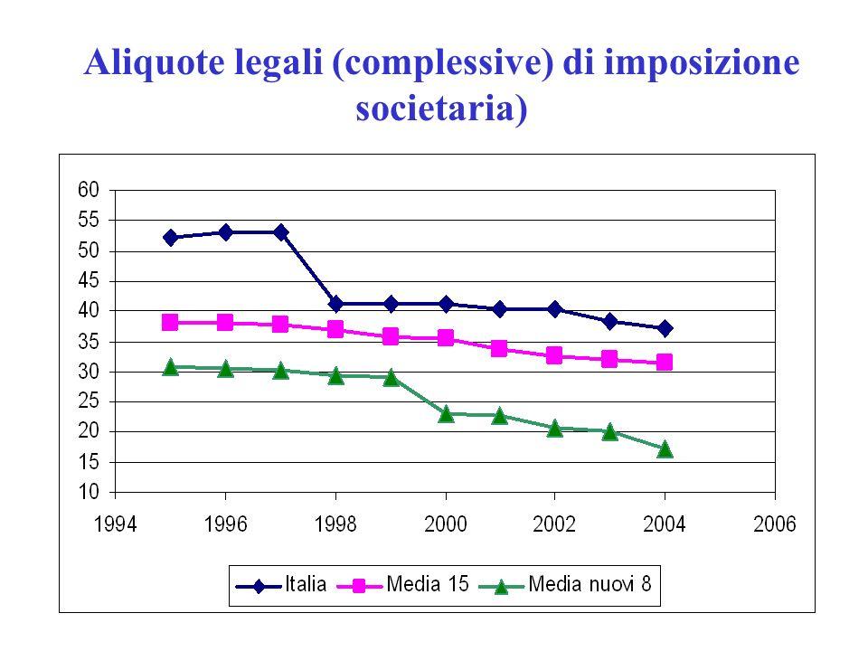 Aliquote legali (complessive) di imposizione societaria)