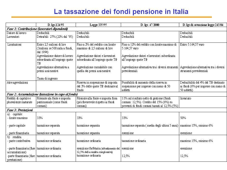 La tassazione dei fondi pensione in Italia