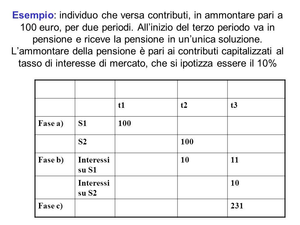 Esempio: individuo che versa contributi, in ammontare pari a 100 euro, per due periodi. All'inizio del terzo periodo va in pensione e riceve la pensione in un'unica soluzione. L'ammontare della pensione è pari ai contributi capitalizzati al tasso di interesse di mercato, che si ipotizza essere il 10%