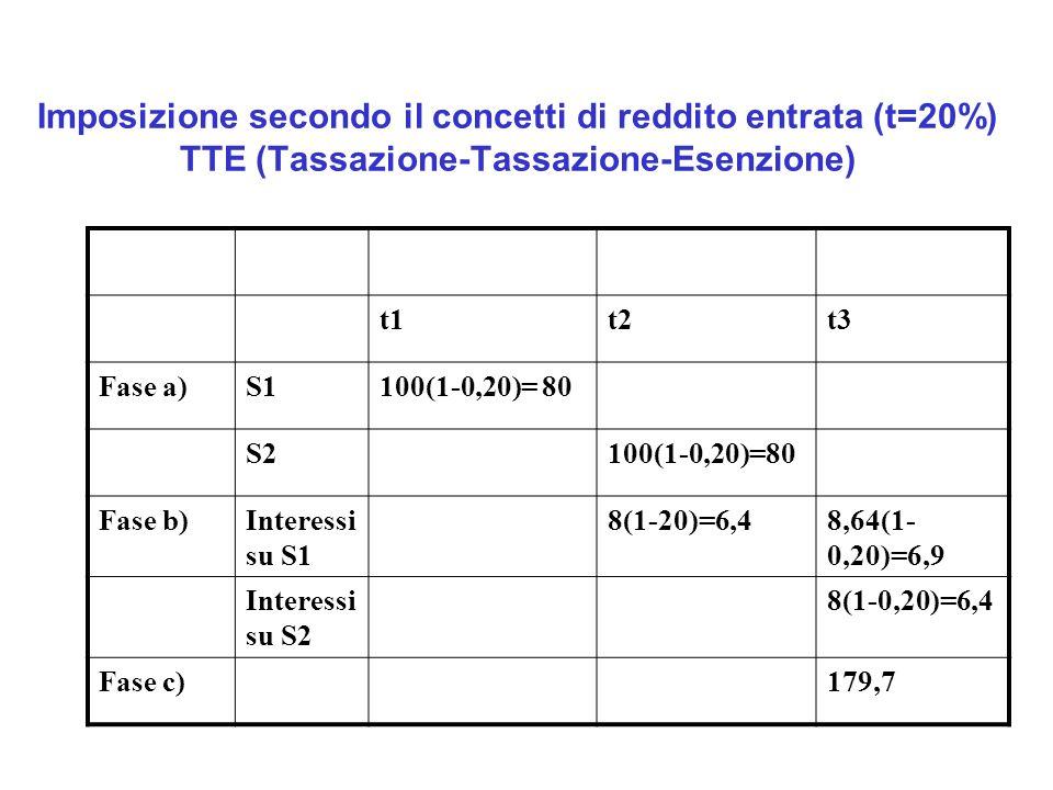Imposizione secondo il concetti di reddito entrata (t=20%) TTE (Tassazione-Tassazione-Esenzione)