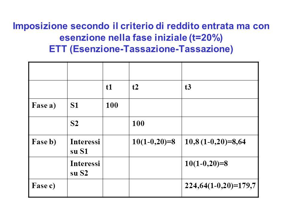 Imposizione secondo il criterio di reddito entrata ma con esenzione nella fase iniziale (t=20%) ETT (Esenzione-Tassazione-Tassazione)
