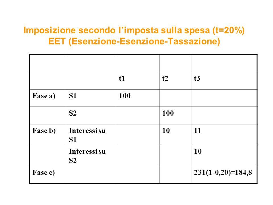 Imposizione secondo l'imposta sulla spesa (t=20%) EET (Esenzione-Esenzione-Tassazione)