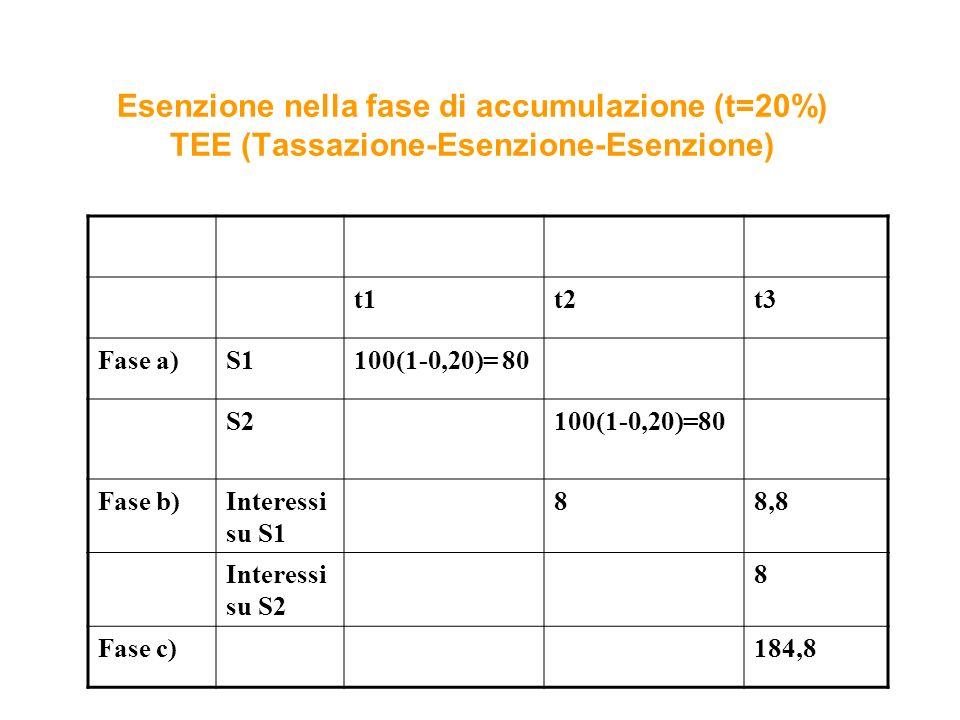 Esenzione nella fase di accumulazione (t=20%) TEE (Tassazione-Esenzione-Esenzione)
