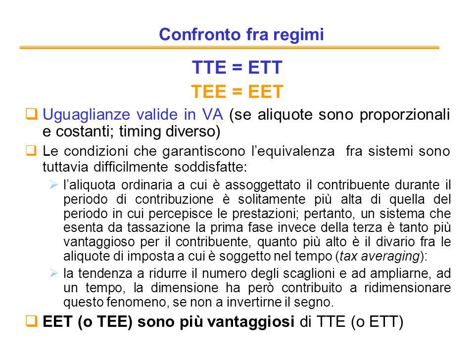 TTE = ETT TEE = EET Confronto fra regimi
