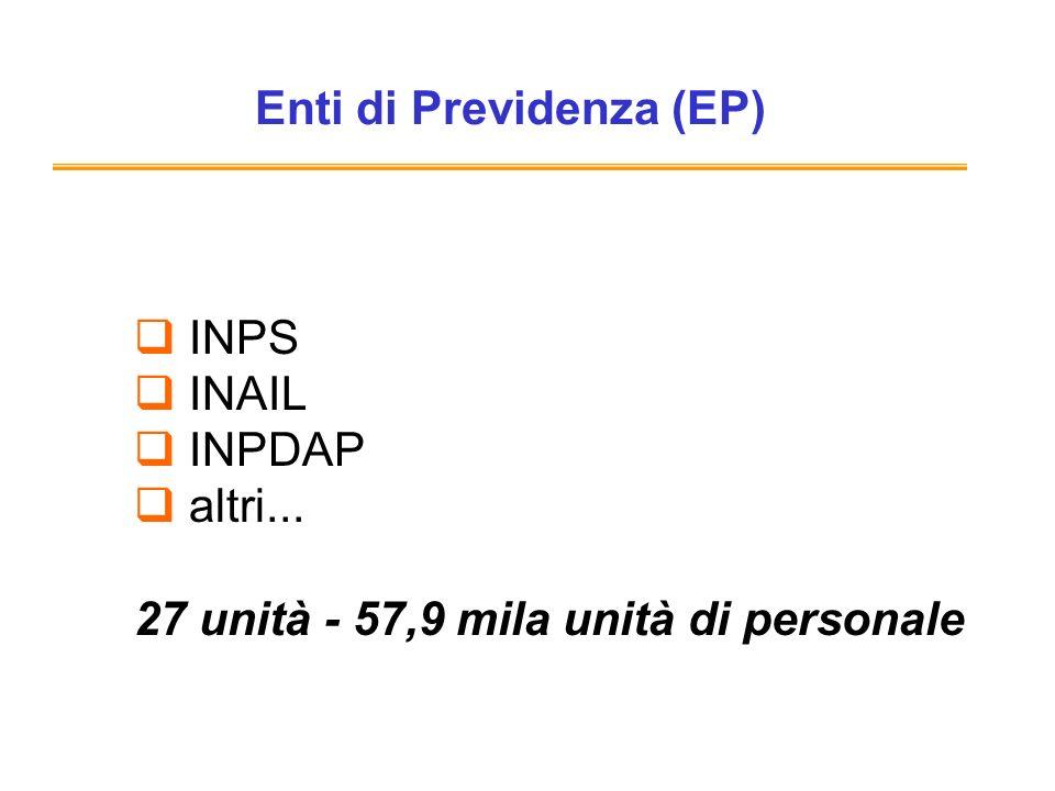 Enti di Previdenza (EP)
