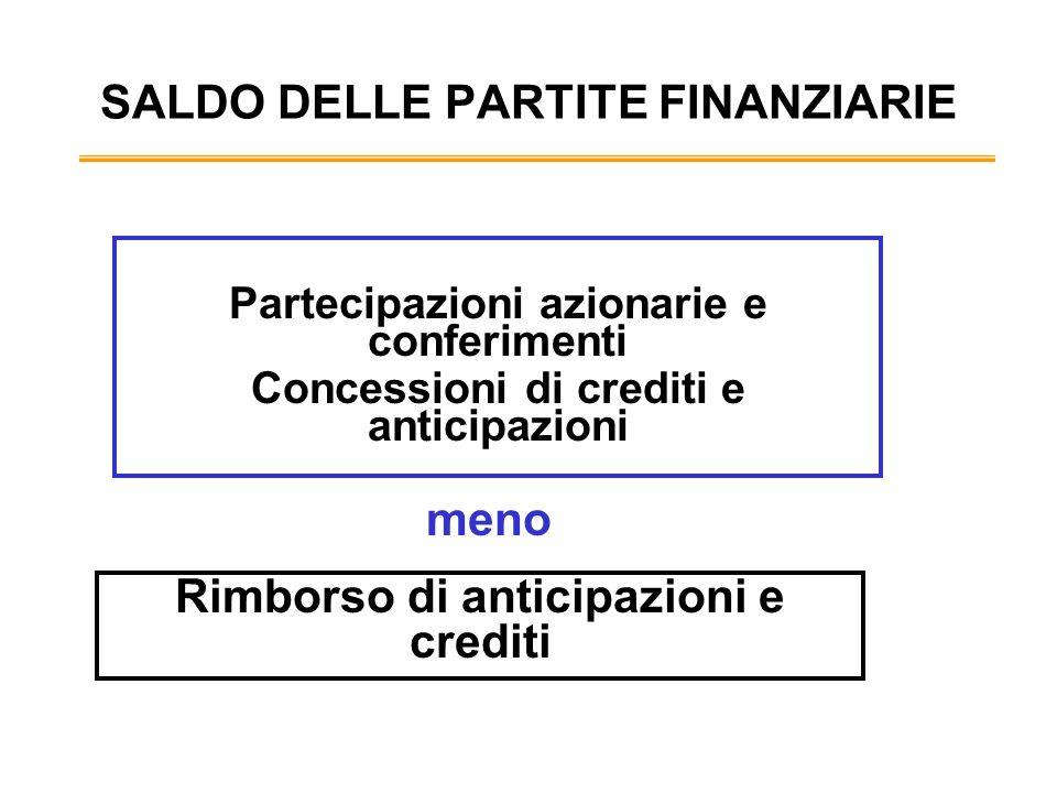 SALDO DELLE PARTITE FINANZIARIE