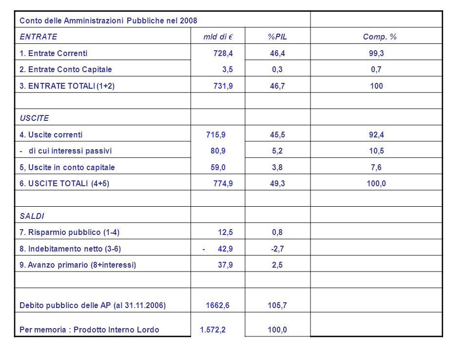 Conto delle Amministrazioni Pubbliche nel 2008