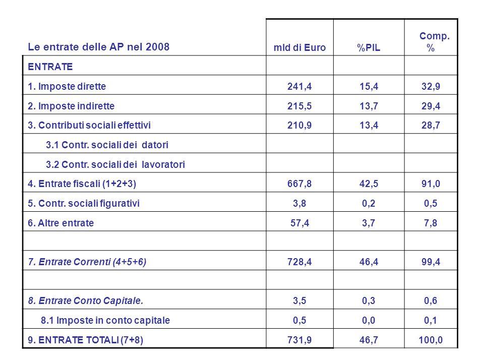 Le entrate delle AP nel 2008 mld di Euro %PIL Comp. % ENTRATE