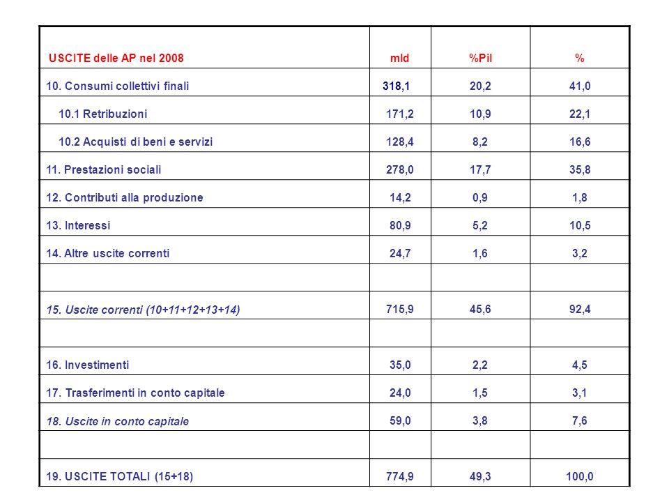 USCITE delle AP nel 2008 mld. %Pil. % 10. Consumi collettivi finali. 318,1. 20,2. 41,0. 10.1 Retribuzioni.