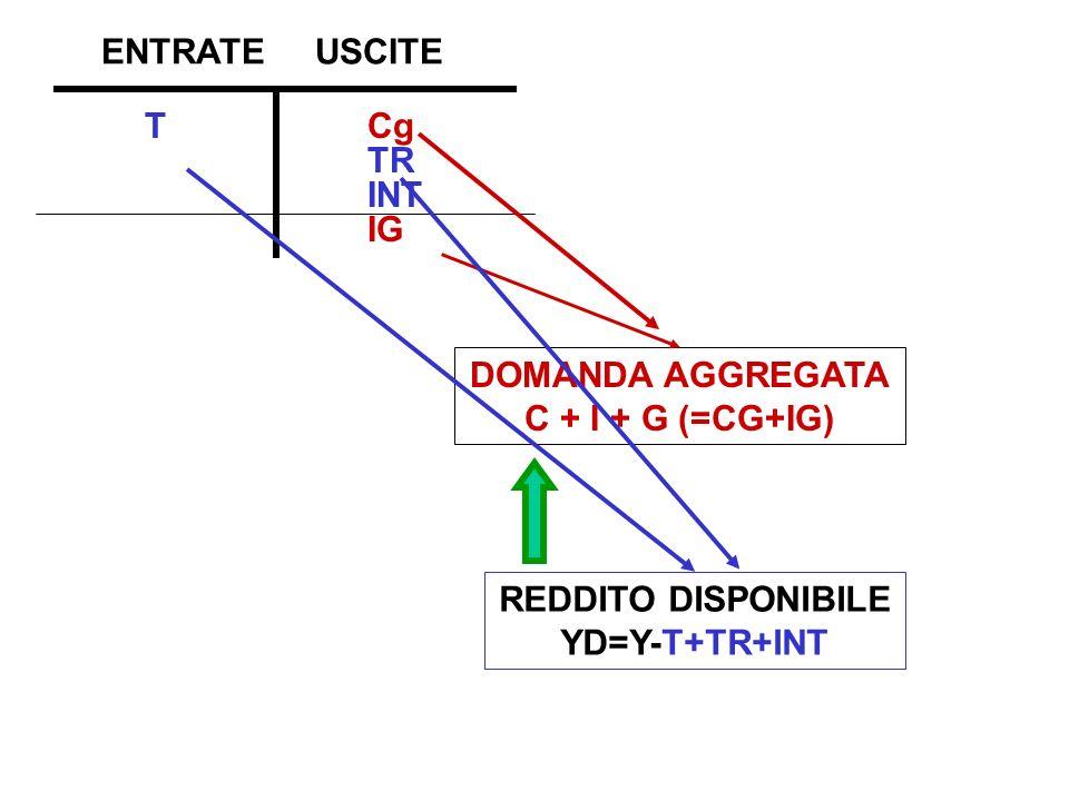 ENTRATE USCITE T Cg TR INT IG DOMANDA AGGREGATA C + I + G (=CG+IG)