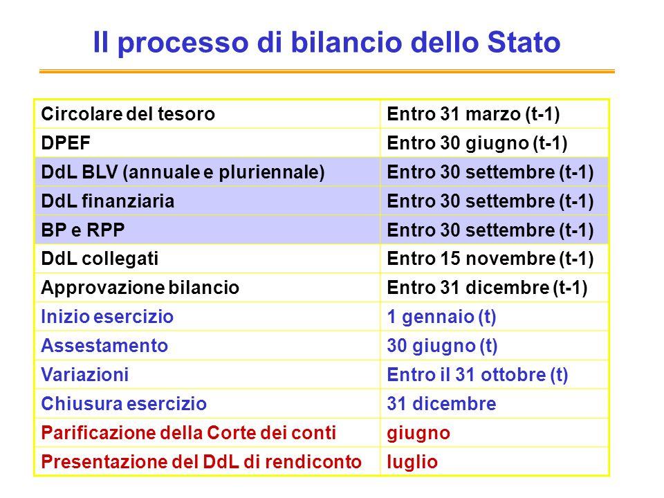 Il processo di bilancio dello Stato