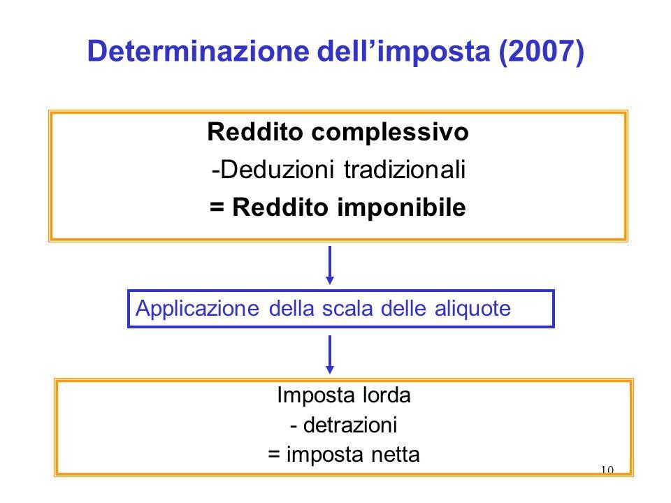 Determinazione dell'imposta (2007)