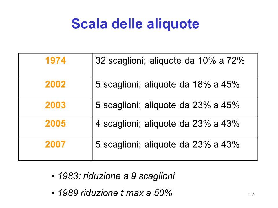 Scala delle aliquote 1974 32 scaglioni; aliquote da 10% a 72% 2002