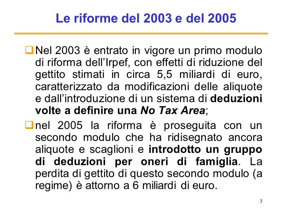 Le riforme del 2003 e del 2005