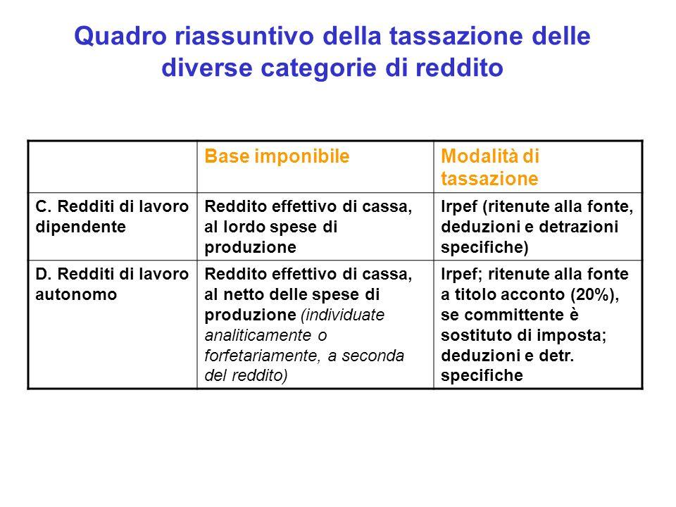 Quadro riassuntivo della tassazione delle diverse categorie di reddito