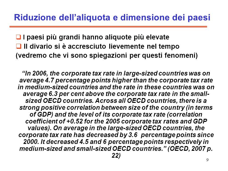 Riduzione dell'aliquota e dimensione dei paesi