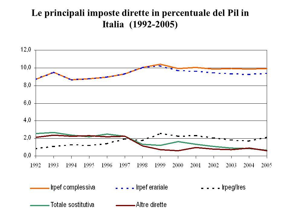 Le principali imposte dirette in percentuale del Pil in Italia (1992-2005)