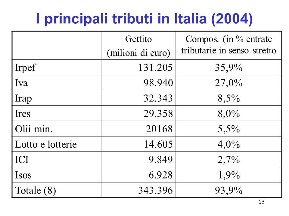 I principali tributi in Italia (2004)